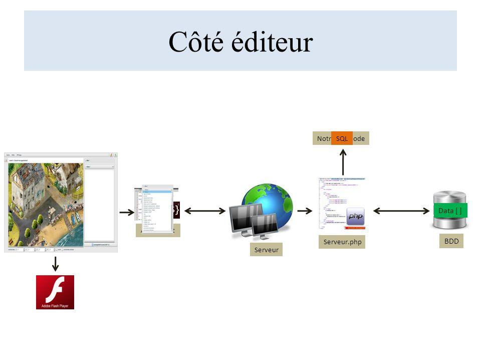 Côté éditeur Data [ ] BDD Notre Méthode SQL Serveur.php Serveur